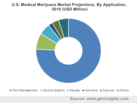North East Medical Marijuana Market, By Application, 2013 – 2024 (USD Million)