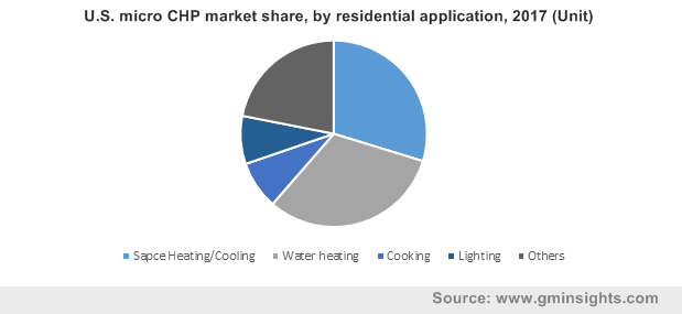 U.S. micro CHP market share, by residential application, 2017 (Unit)