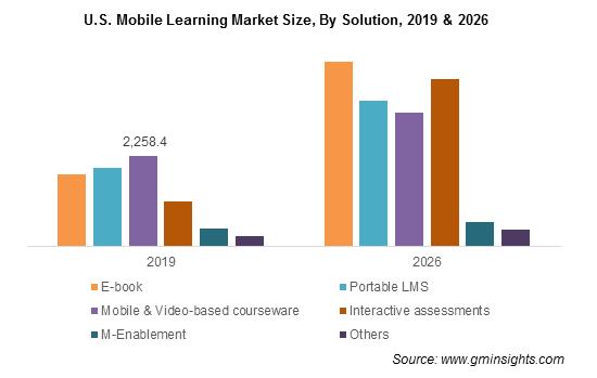 U.S. Mobile Learning Market