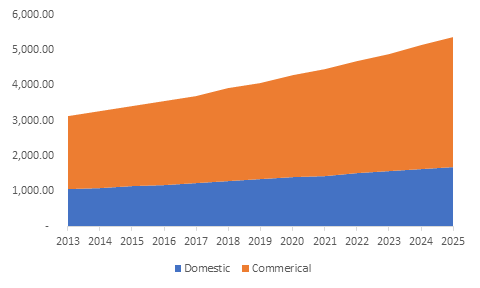 U.S Mugs and Cups Market Size, By Application, 2013 to 2025, (Million Units)