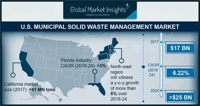 U.S. Municipal Solid Waste Management Market