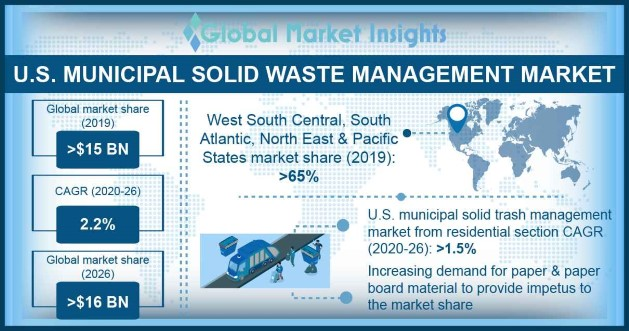U.S. Municipal Solid Waste Management Market