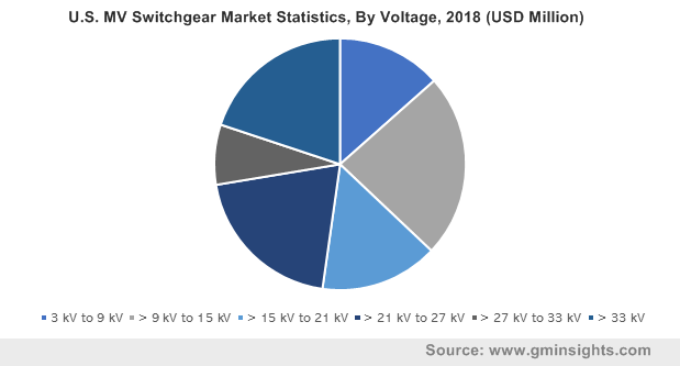 U.S. MV Switchgear Market By Voltage