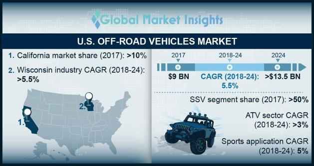 U.S. Off-Road Vehicles Market