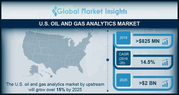 U.S. Oil and Gas Analytics Market