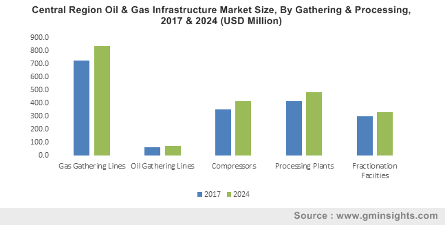 Central Region Oil & Gas Infrastructure Market Size, By Gathering & Processing, 2017 & 2024 (USD Million)