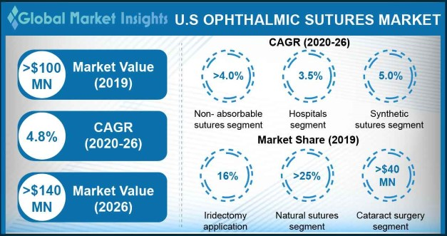 U.S. Ophthalmic Sutures Market