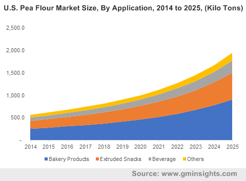 U.S. Pea Flour Market Size, By Application, 2014 to 2025, (Kilo Tons)