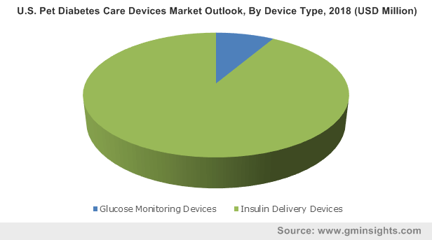 U.S. Pet Diabetes Care Devices Market Outlook, By Device Type, 2018 (USD Million)