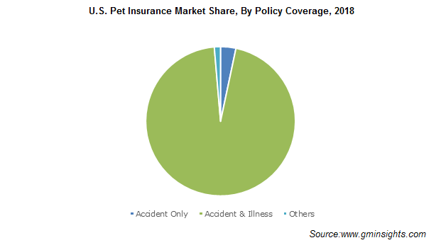 U.S. Pet Insurance Market