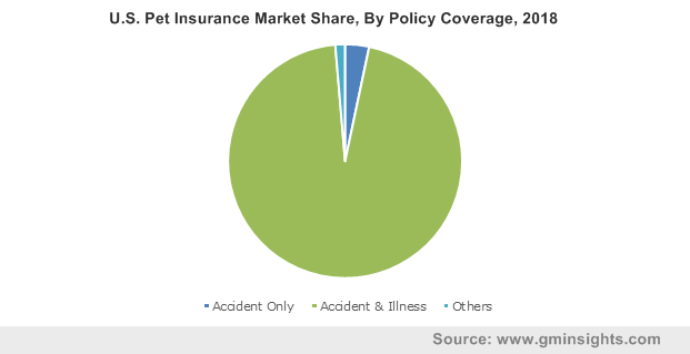U.S. Pet Insurance Market Share, By Policy Coverage, 2018
