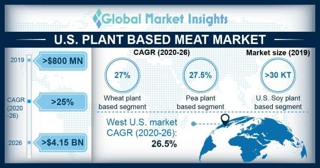 U.S. plant-based meat market