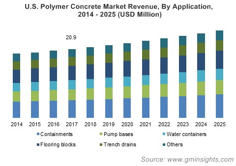 U.S. Polymer Concrete Market By Application