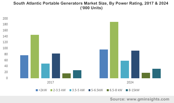 South Atlantic Portable Generators Market Size, By Power Rating, 2017 & 2024 ('000 Units)