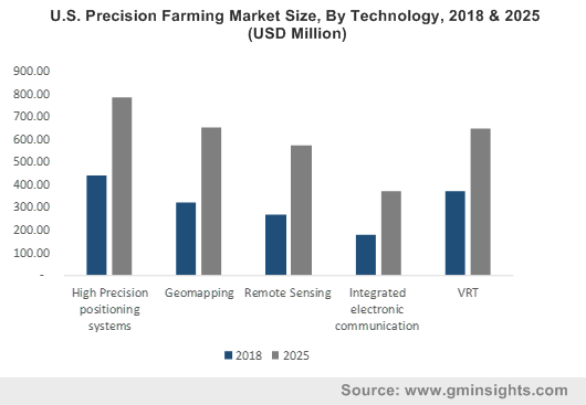 U.S. Precision Farming Market By Technology