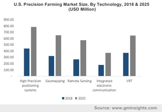 U.S. Precision Farming Market Size, By Technology, 2018 & 2025 (USD Million)