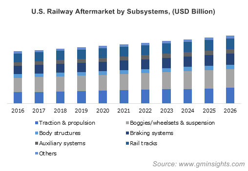 U.S. Railway Aftermarket by Subsystems