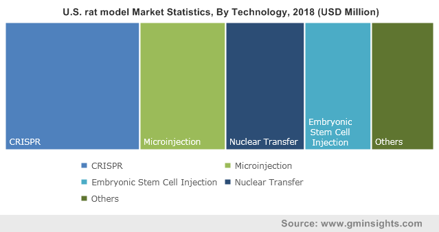 U.S. rat model Market By Technology