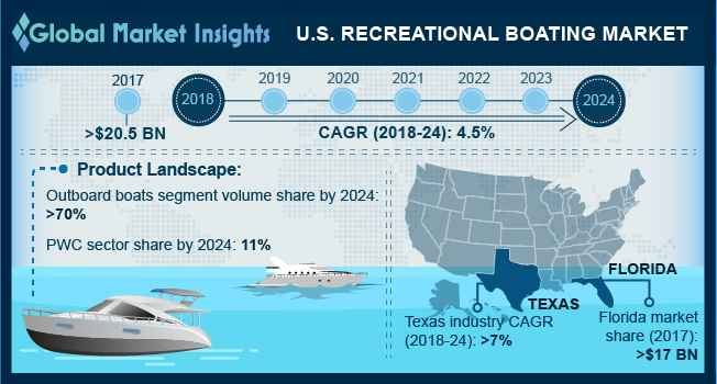 U.S. Recreational Boating Market, By Product, 2017 & 2024, (Units)