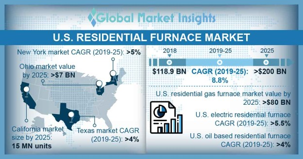 U.S. Residential Furnace Market Size, By Application, 2018 & 2025, (Million Units)