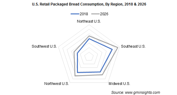 U.S. Retail Packaged Bread Consumption By Region