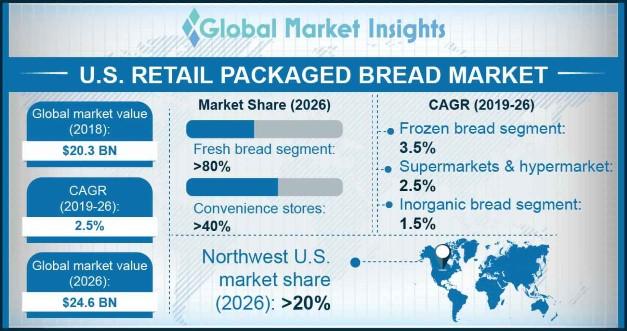 U.S. Retail Packaged Bread Market