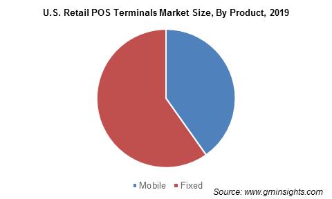 U.S. Retail POS Terminals Market