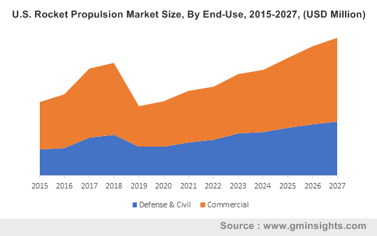 U.S. Rocket Propulsion Market Size, By End-Use