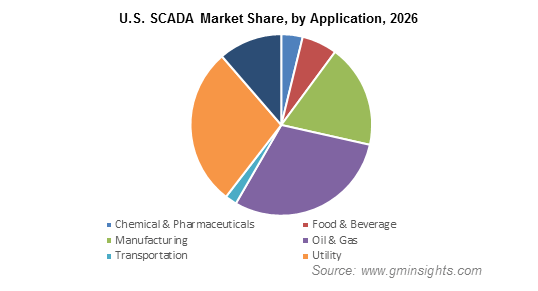 U.S. SCADA Market by Application