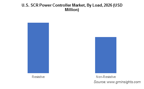 U.S. SCR Power Controller Market By Load