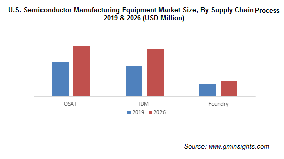 U.S. Semiconductor Manufacturing Equipment Market