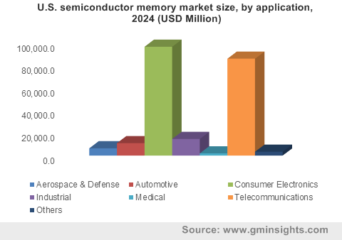 U.S. semiconductor memory by application