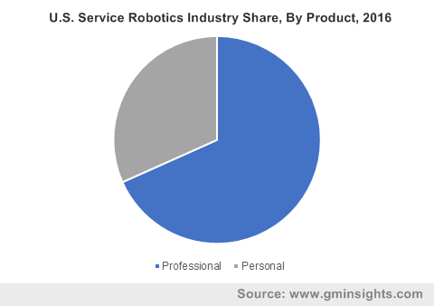 U.S. Service Robotics Industry Share, By Product, 2016