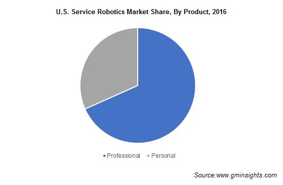 U.S. Service Robotics Market