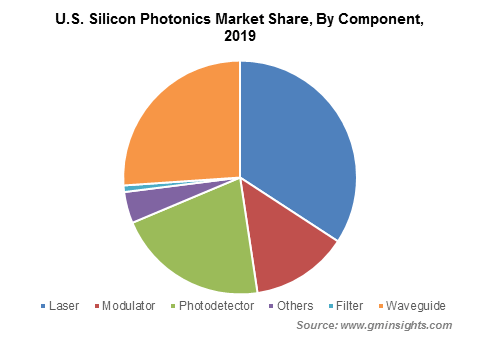 .S. Silicon Photonics Market By Component