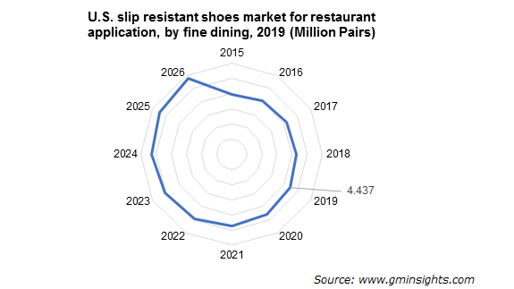 U.S. Slip Resistant Shoes Market by Fine Dining