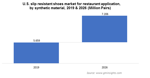 U.S. Slip Resistant Shoes Market by Synthetic Material