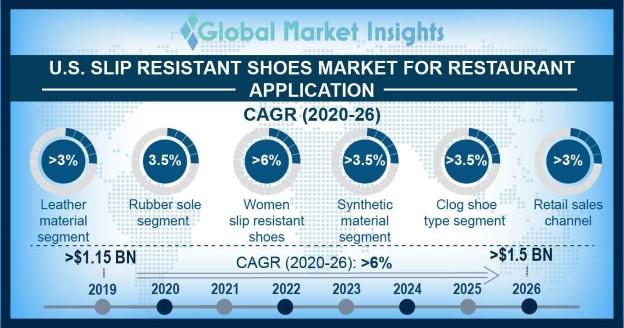 U.S. Slip Resistant Shoes Market Outlook