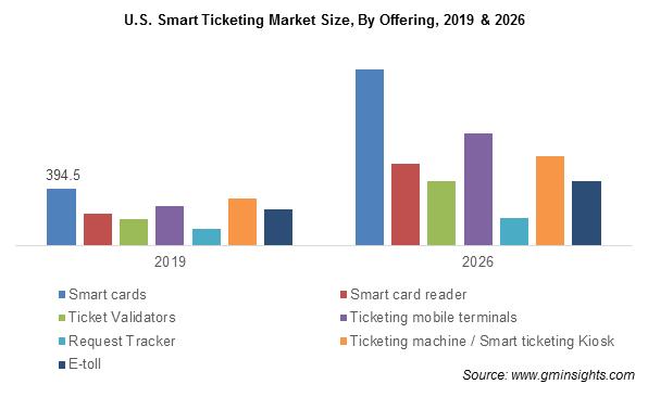 U.S. Smart Ticketing Market