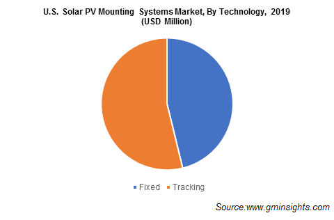 U.S. Solar PV Mounting Systems Market