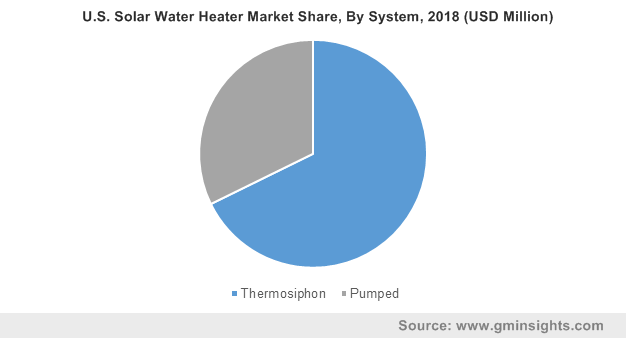 U.S. Solar Water Heater Market By System