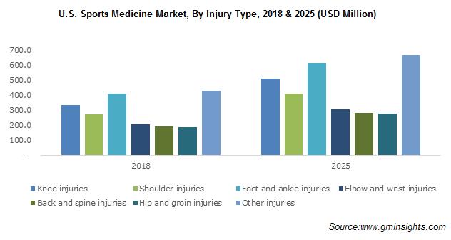 U.S. Sports Medicine Market
