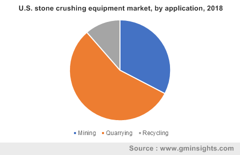 U.S. stone crushing equipment market, by application, 2018