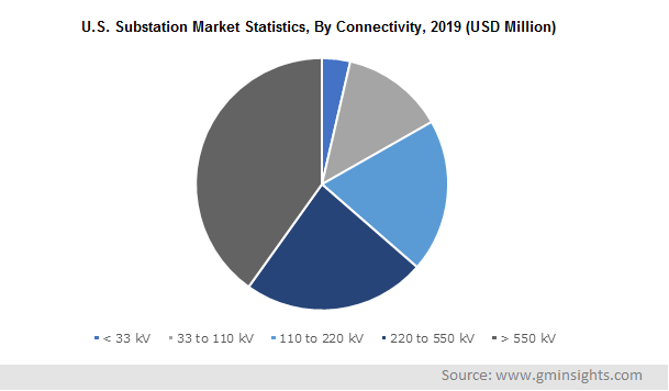 U.S. Substation Market Statistics By Connectivity