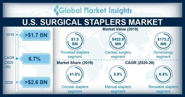 U.S. Surgical Staplers Market