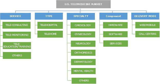 U.S. Telemedicine Market