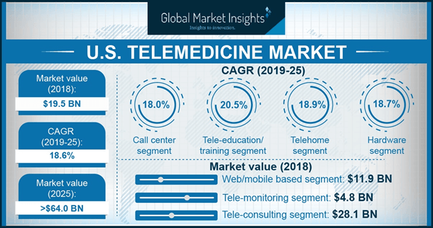 U.S. Telemedicine Market, By Specialty, 2018 & 2025 (USD Million)