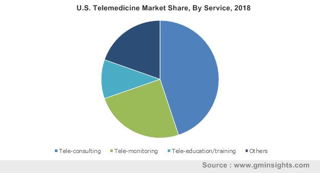 U.S. Telemedicine Market By Service