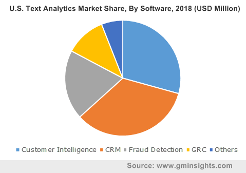 U.S. Text Analytics Market By Software