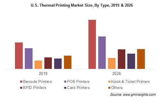 U.S. Thermal Printing Market